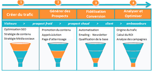 Les 4 etapes de la stratégie Inbound Marketing 2014