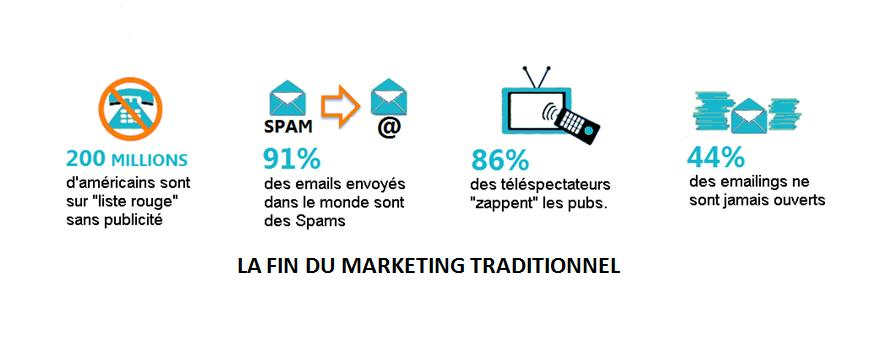 LA FIN DU MARKETING TRADITIONNEL