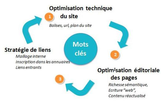 Optimisation Inbound Marketing